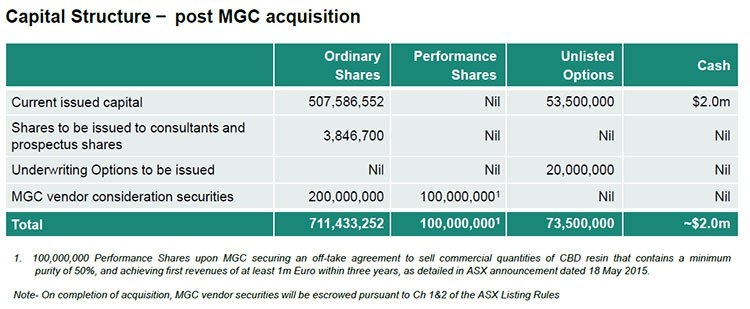 Blackham Resources (ASX:BLK)'s cashflow projections from the Matilda Mine