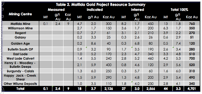 Blackham Resources (ASX:BLK)'s Matilda Gold Project resource summary