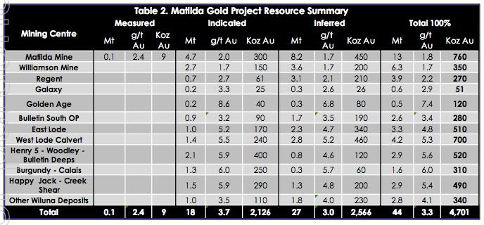 Blackham Resources (ASX:BLK)'s Matilda Gold Project resource summary