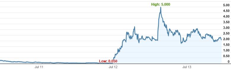 Sirius Resources (ASX:SIR) share price performance