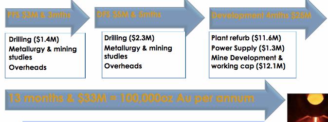 Blackham Resources (ASX:BLK)'s planned capital expenditure