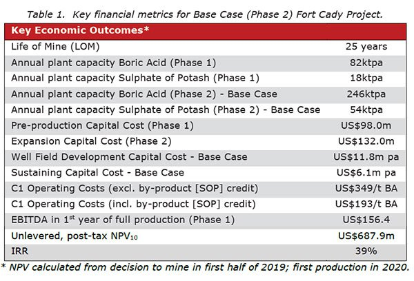 ABR-base-case-key-financials.jpg