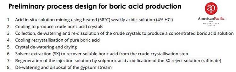 preliminary boric acid production