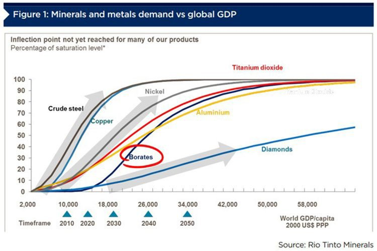 Metal consumption and demand