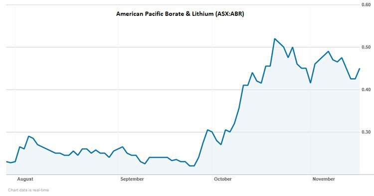 American pacific share price