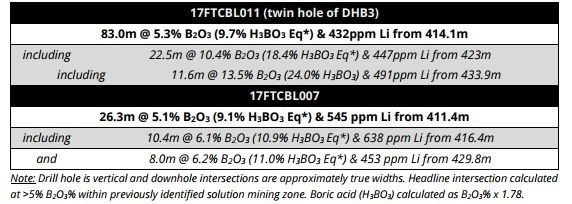 American pacific twin hole results
