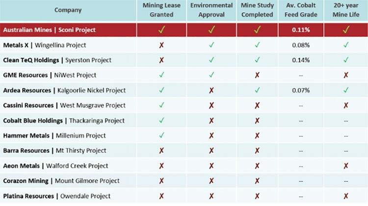 Australian mines peers