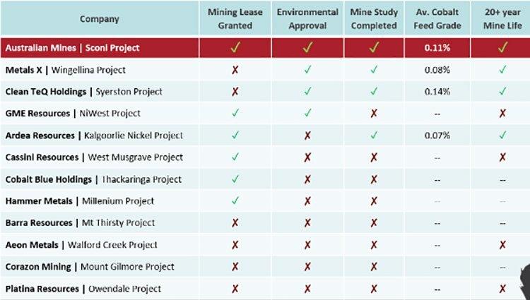 australian mines cobalt peers
