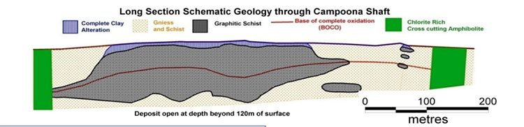 campona shaft cross section