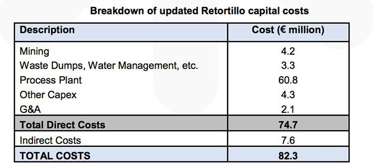 Retortillo capital costs