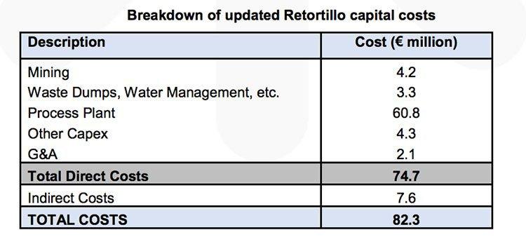 Retortillo capital costs