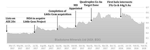 BSX-share-price-catalysts.jpg