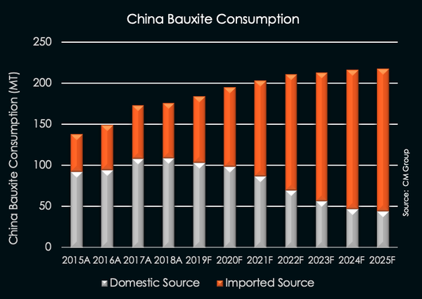 China imports continue to increase.