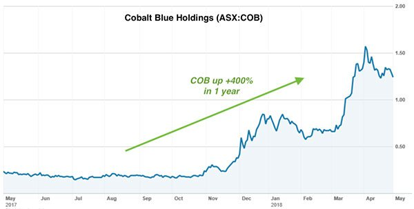 CCZ-cobalt-blue-holdings-share-price.jpg