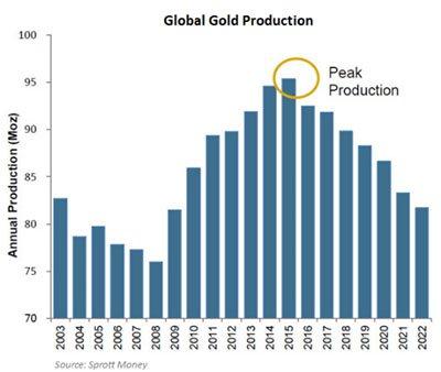Peak global gold production