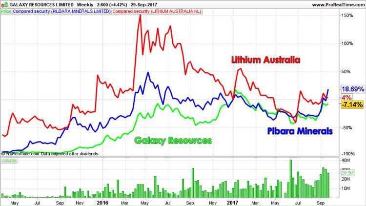 Lithium Australia competitors