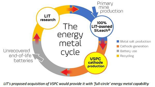 Lithium Australia energy metal cycle