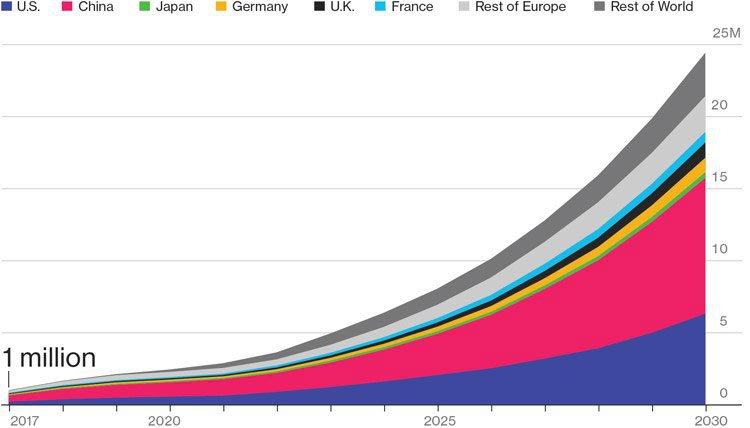 Electric vehicle demand