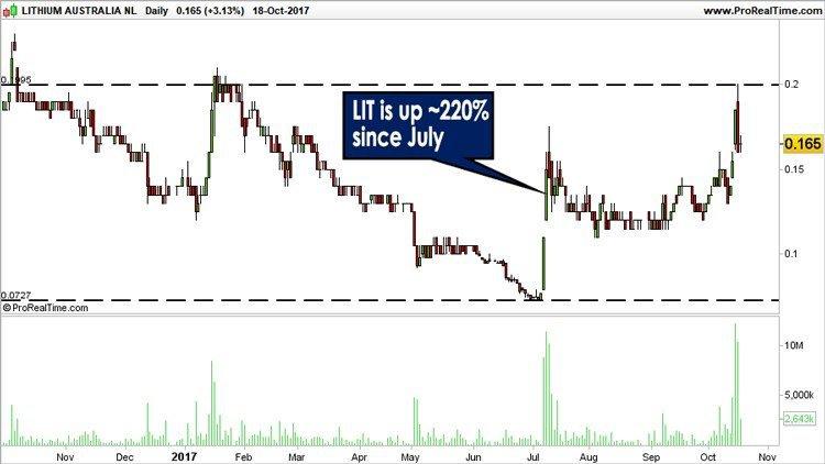 Lithium Australia share price