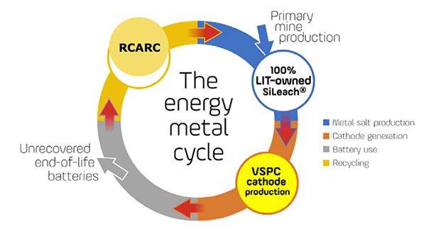 LIT-the-energy-metal-cycle.jpg