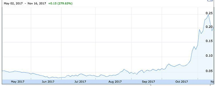 lake resources share price
