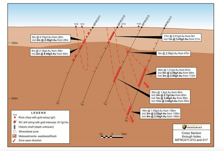 Magmatic drilling cross section