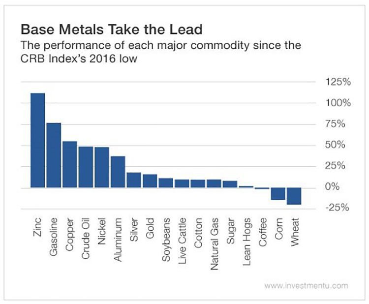major commodity performance since 2016