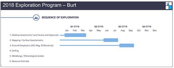 MEI-burt-exploration-timeline.jpg
