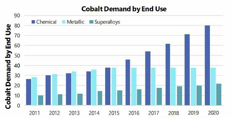 cobalt demand by year