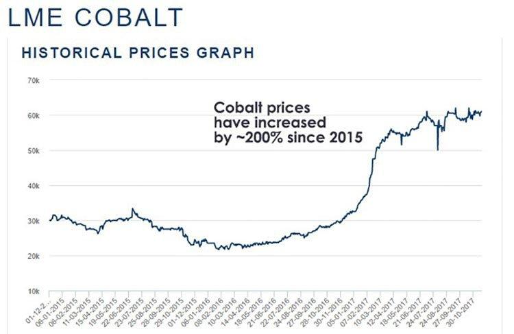 global cobalt price
