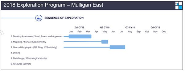 MEI-mulligan-east-exploration-timeline.jpg