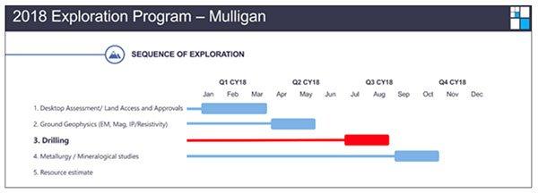 MEI-mulligan-exploration-timeline.jpg