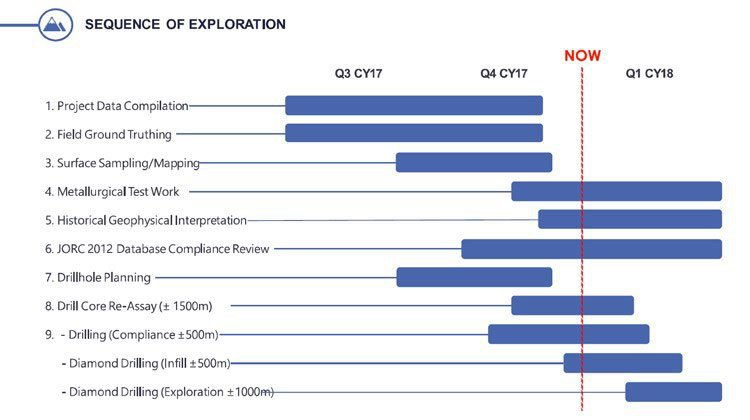 meteoric resources exploration process