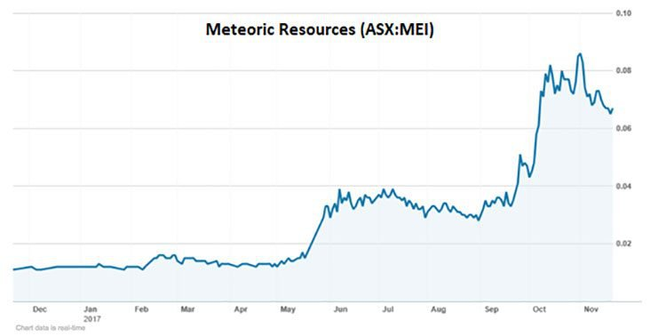 meteoric resources share price