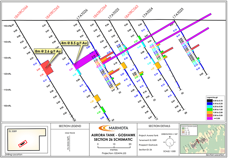 Continuity of mineralisation – Cross section 26