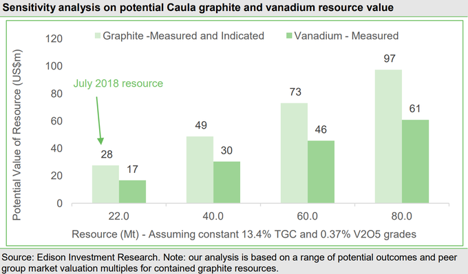Mustang Release Maiden Vanadium Resource & Quadrupled