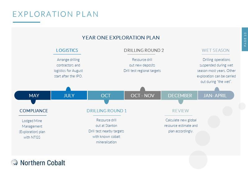 Northern cobalt outlook