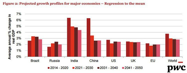 Major economies growth projections