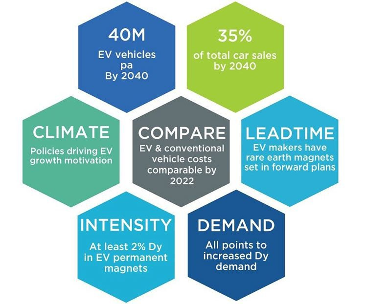 Electric car stats