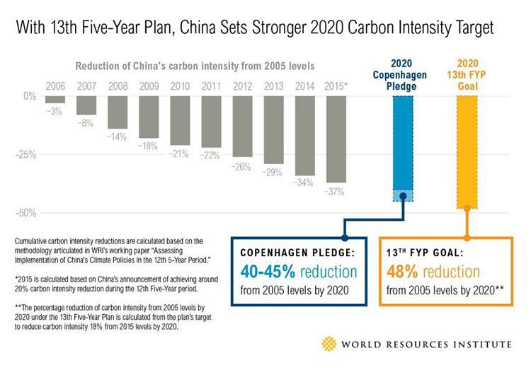 China carbon intensity target
