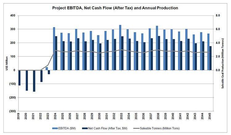 Prairie mining pre tax revenue