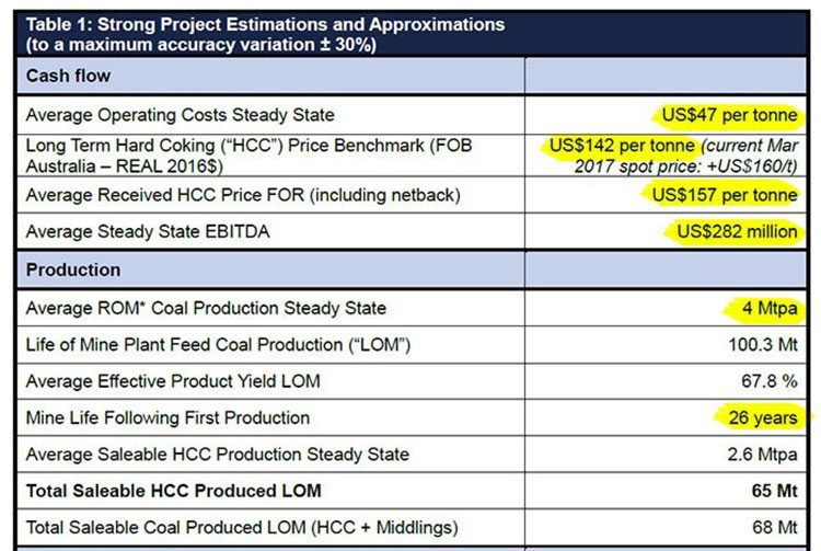 Prairie mining project estimations