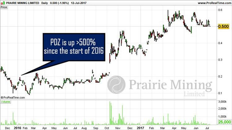 Prairie Mining share price