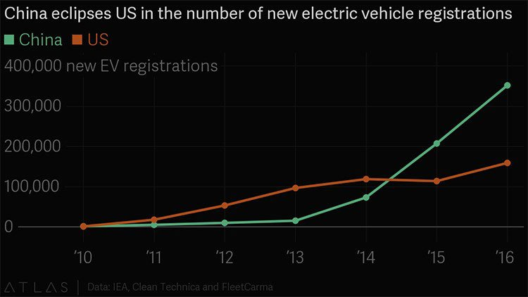 Chinese electric car market