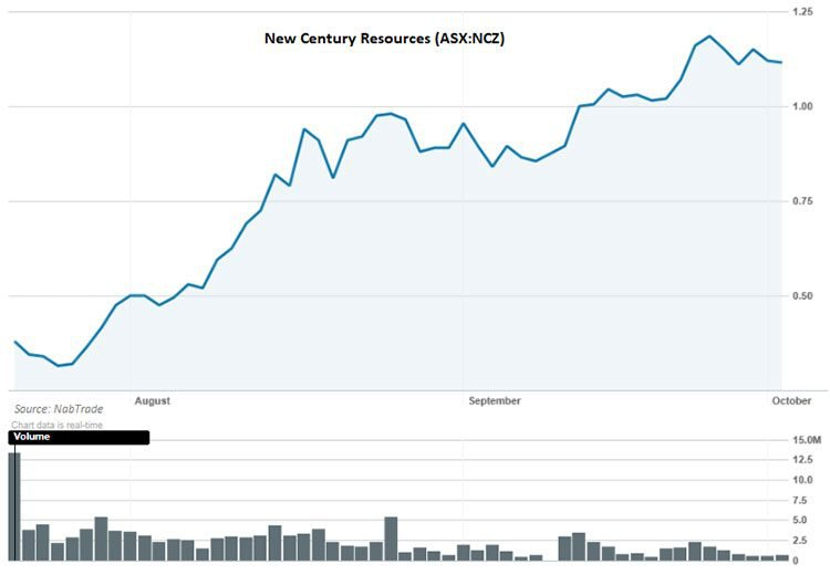 New century resources share price