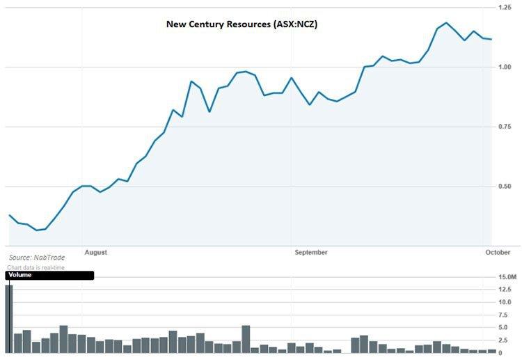 New century resources share price