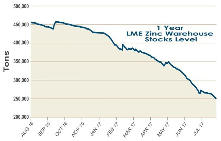 global zinc supply