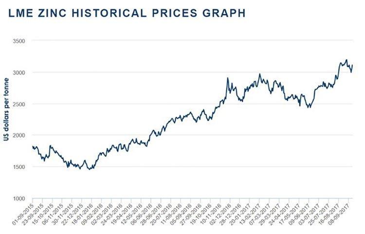 zinc historical price