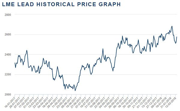 PUR-lme-lead-historical-price.jpg