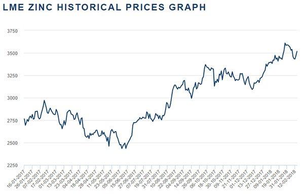 PUR-lme-zinc-historical-price.jpg